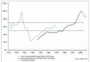 Household debt as a percent of GDP - courtesy of David Beim