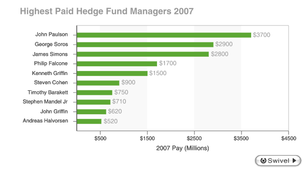 Income for the top hedge fund managers in 2007