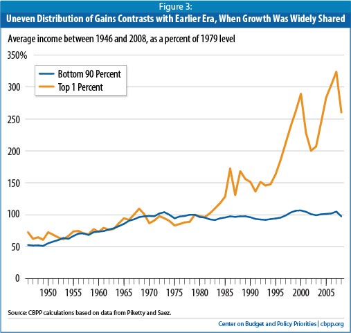 Income growth for the bottom 90 has been stagnent since 1970