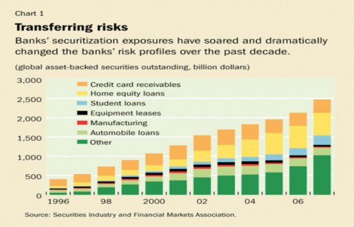 This figure illustrates the extent to which commercial banks invested in asset-backed securities