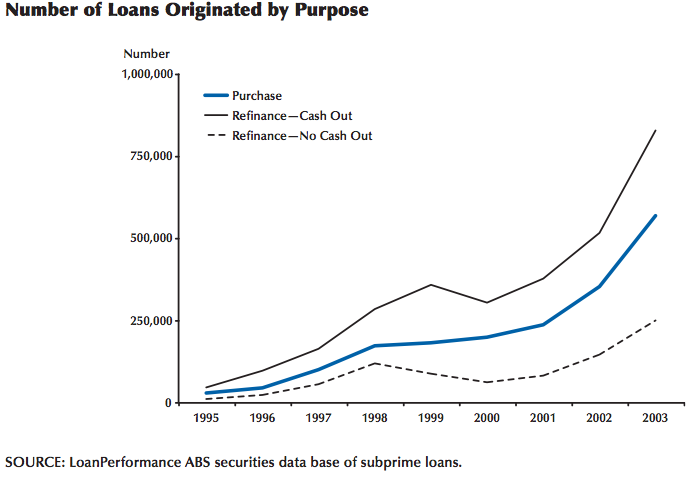 Subprime lending rapidly grew only after 1995, when MBS with subprime-loan collateral become more attractive to investors