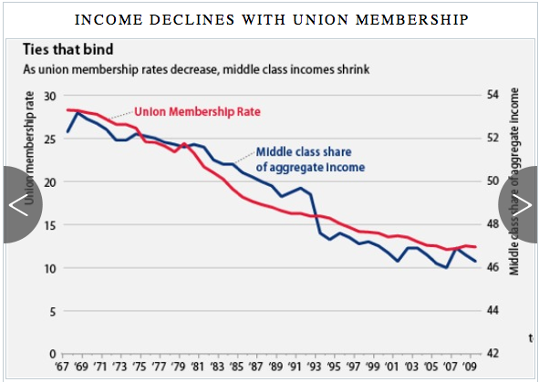 The middle class share of income dropped along with union membership