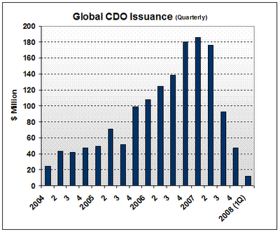 The CDO collapse and loss of billions in fees ...