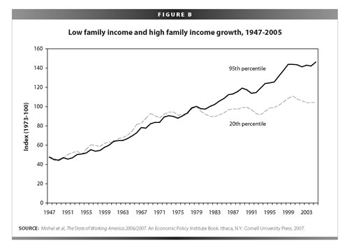 Income growth for all citizens was equal for all of The Greatest Generation