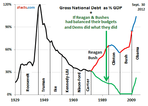 National debt as percent of GDP