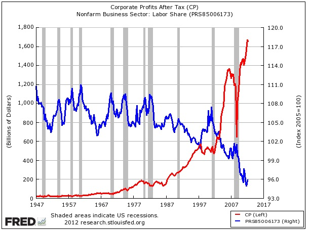 Corporate profits vs labor share