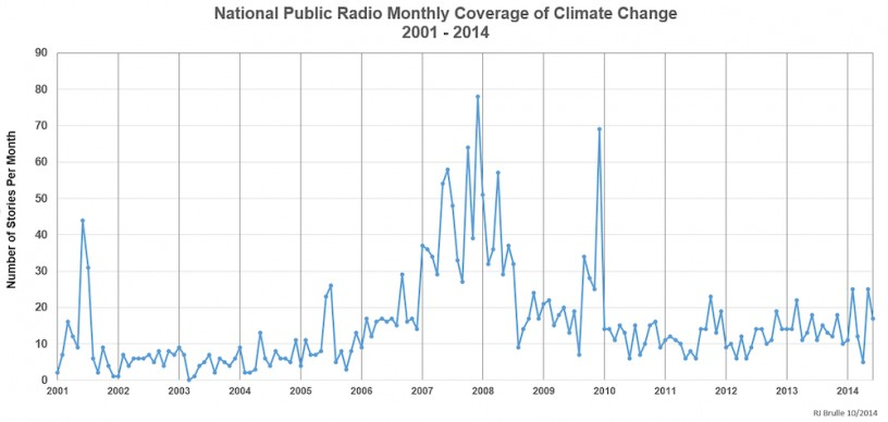 NPR's climate coverage has been fairly stagnant for years