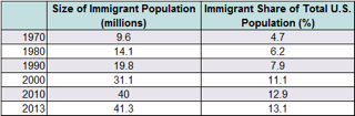 Immigrantion as a percent of population