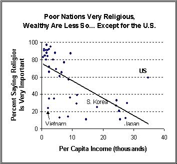 Importance of Religion based on per capita income